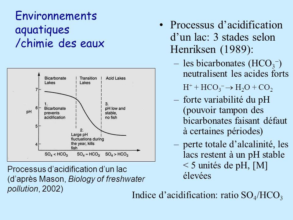 Environnements aquatiques /chimie des eaux Processus dacidification dun lac: 3 stades selon Henriksen (1989): –les bicarbonates (HCO 3 – ) neutralisent les acides forts H + + HCO 3 – H 2 O + CO 2 –forte variabilité du pH (pouvoir tampon des bicarbonates faisant défaut à certaines périodes) –perte totale dalcalinité, les lacs restent à un pH stable < 5 unités de pH, [M] élevées Processus dacidification dun lac (daprès Mason, Biology of freshwater pollution, 2002) Indice dacidification: ratio SO 4 /HCO 3