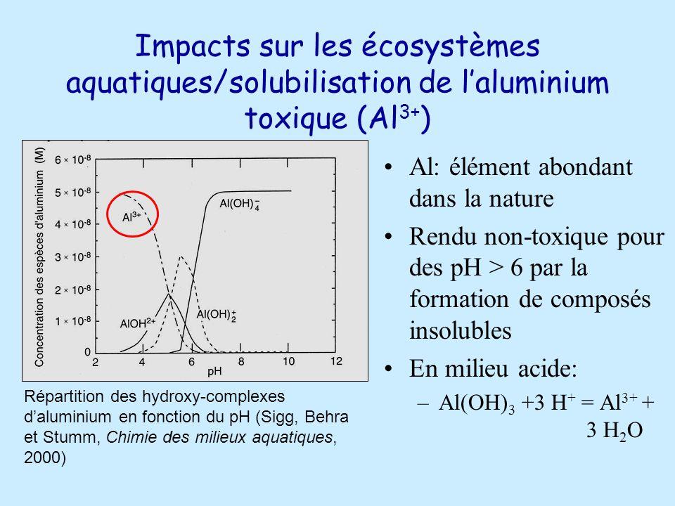 Impacts sur les écosystèmes aquatiques/solubilisation de laluminium toxique (Al 3+ ) Al: élément abondant dans la nature Rendu non-toxique pour des pH > 6 par la formation de composés insolubles En milieu acide: –Al(OH) 3 +3 H + = Al 3+ + 3 H 2 O Répartition des hydroxy-complexes daluminium en fonction du pH (Sigg, Behra et Stumm, Chimie des milieux aquatiques, 2000)