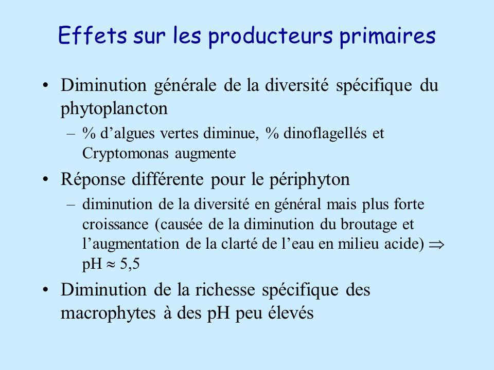 Effets sur les producteurs primaires Diminution générale de la diversité spécifique du phytoplancton –% dalgues vertes diminue, % dinoflagellés et Cryptomonas augmente Réponse différente pour le périphyton –diminution de la diversité en général mais plus forte croissance (causée de la diminution du broutage et laugmentation de la clarté de leau en milieu acide) pH 5,5 Diminution de la richesse spécifique des macrophytes à des pH peu élevés