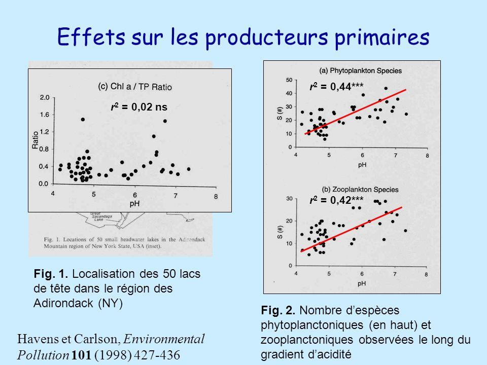 Effets sur les producteurs primaires Fig.1.