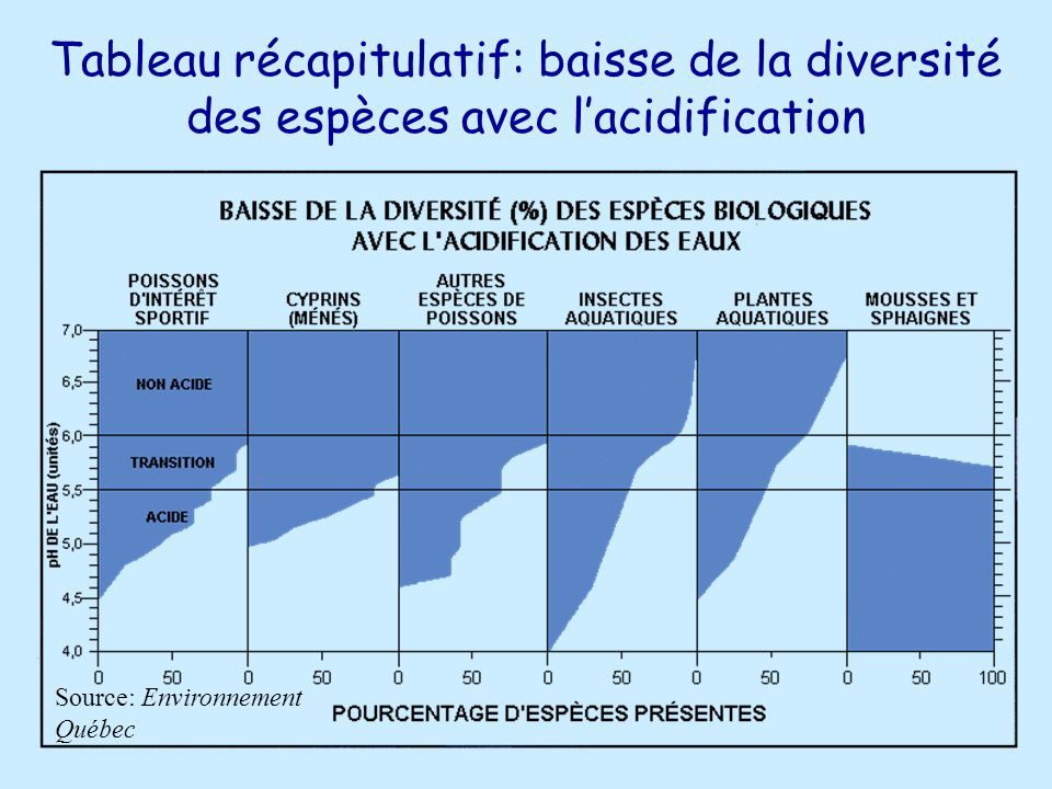 Tableau récapitulatif: baisse de la diversité des espèces avec lacidification Source: Environnement Québec
