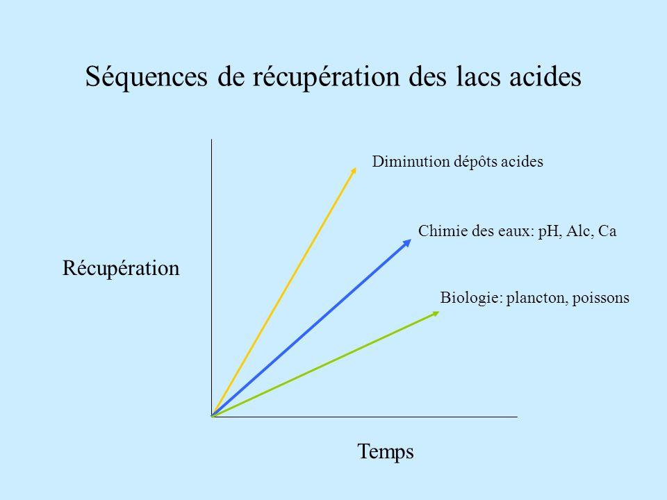 Séquences de récupération des lacs acides Temps Récupération Diminution dépôts acides Chimie des eaux: pH, Alc, Ca Biologie: plancton, poissons