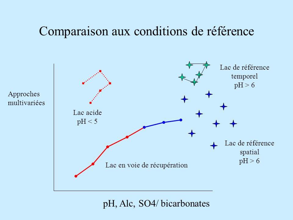 Comparaison aux conditions de référence Approches multivariées Lac acide pH < 5 Lac en voie de récupération Lac de référence temporel pH > 6 Lac de référence spatial pH > 6 pH, Alc, SO4/ bicarbonates