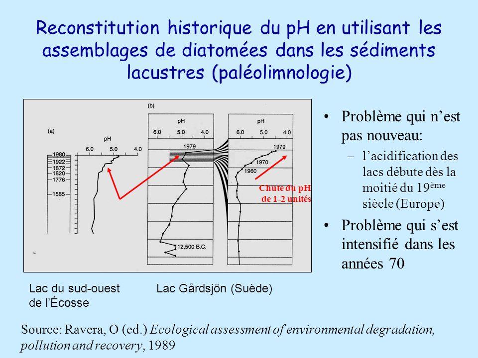 Impacts des précipitations acides en milieu terrestre Effet direct du SO 2 atmosphérique sur les végétaux Disparition des lichens et mousses : bons indicateurs Effet toxique à [SO 2 ] 8-30 ppb v/v = 22-86 µg/m 3 Régions industrielles et urbaines: [SO 2 ] 5-20 à 20-100 µg/m 3 Lessivage des acides organiques du sol Effets cumulatifs du SO 2 et de lozone troposphérique Effet direct du pH acide sur les végétaux pH moyen des pluies: 4.1-4.3 Précipitations très acides: pH: 3-3,5; min pH: 1,84 (Virginie Ouest 1974: région minière) Effets délétères sur les tissus foliaires Augmentation du lessivage du Ca et du Mg à pH 3,0-4,0 Effets au niveau des sols Diminution du pH et perte de cations (K +, Ca 2+, Mg 2+ ) Solubilisation des métaux, en particulier Al 3+ Effets plus importants sur les sols granitiques Faible pouvoir tampon Dépérissement des forêts Est de lAmérique du nord et de lEurope Baisse du taux de croissance de lépinette rouge et du sapin baumier Dépérissement des érables à sucre