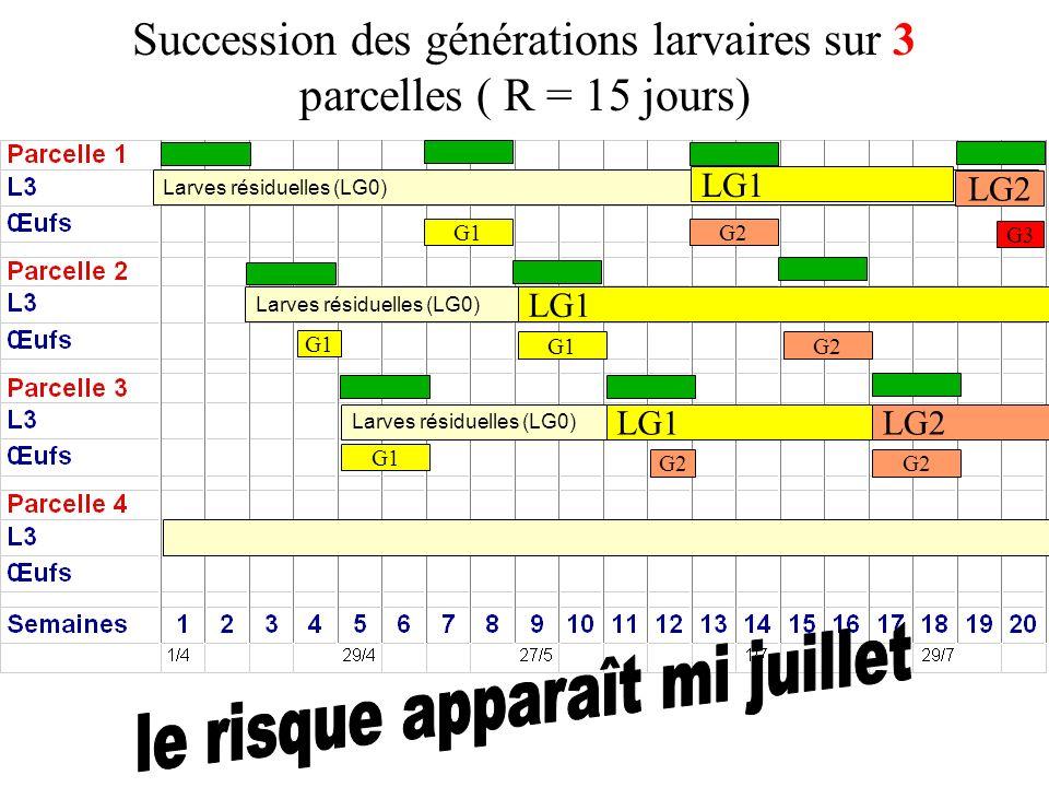 Succession des générations larvaires sur 3 parcelles ( R = 15 jours) Larves résiduelles (LG0) LG1 G1 LG1 G1 G2 LG2 G3 LG1