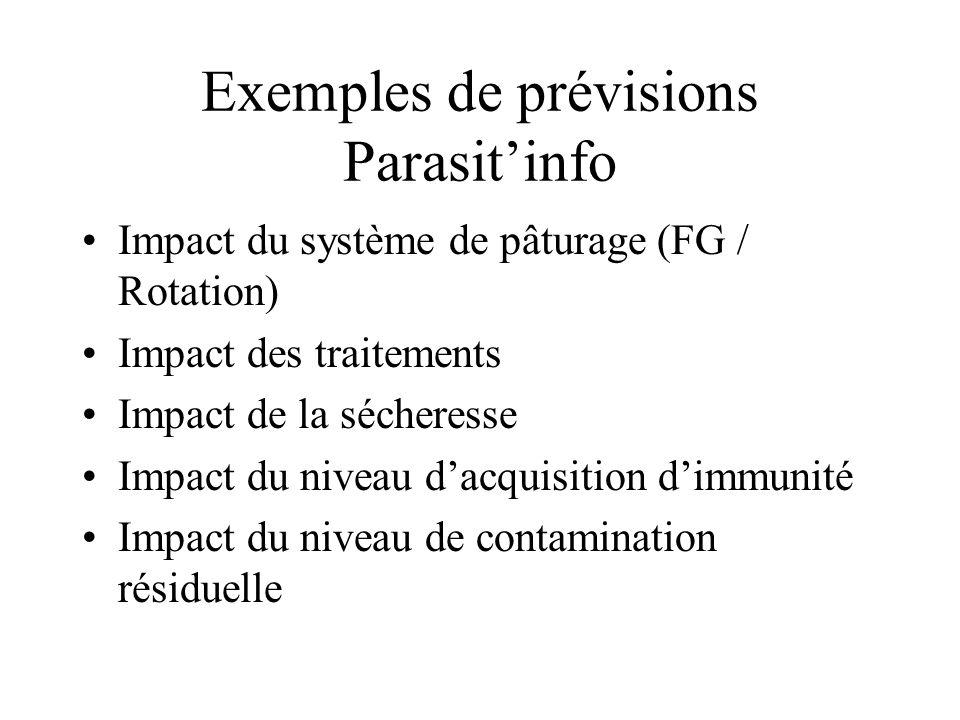 Exemples de prévisions Parasitinfo Impact du système de pâturage (FG / Rotation) Impact des traitements Impact de la sécheresse Impact du niveau dacqu