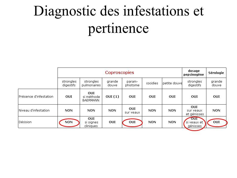Diagnostic des infestations et pertinence