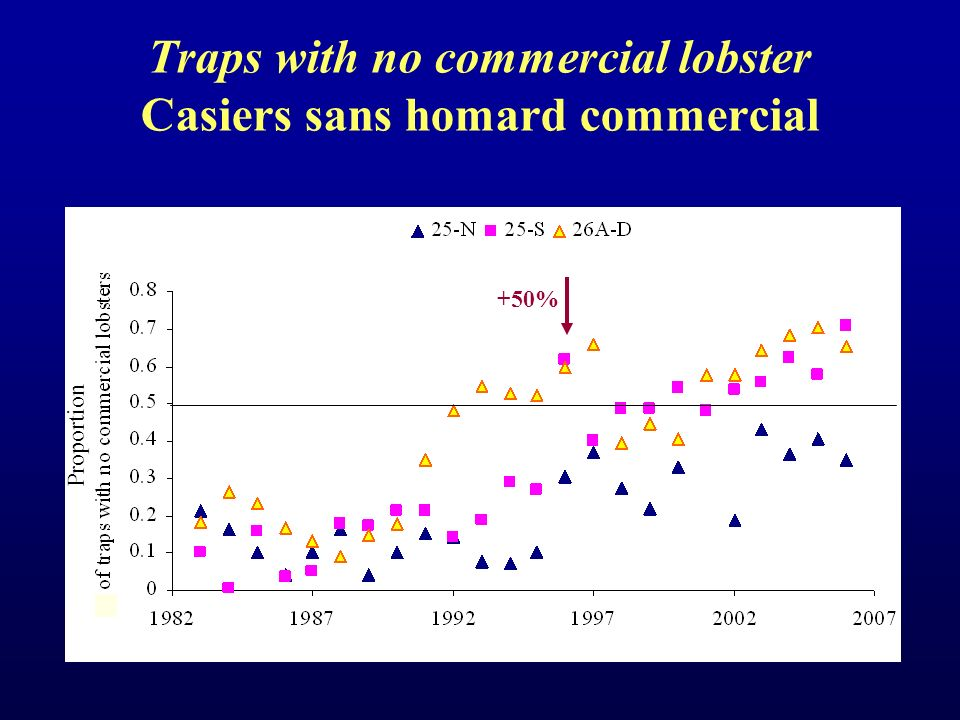 Traps with no commercial lobster Casiers sans homard commercial +50% Proportion