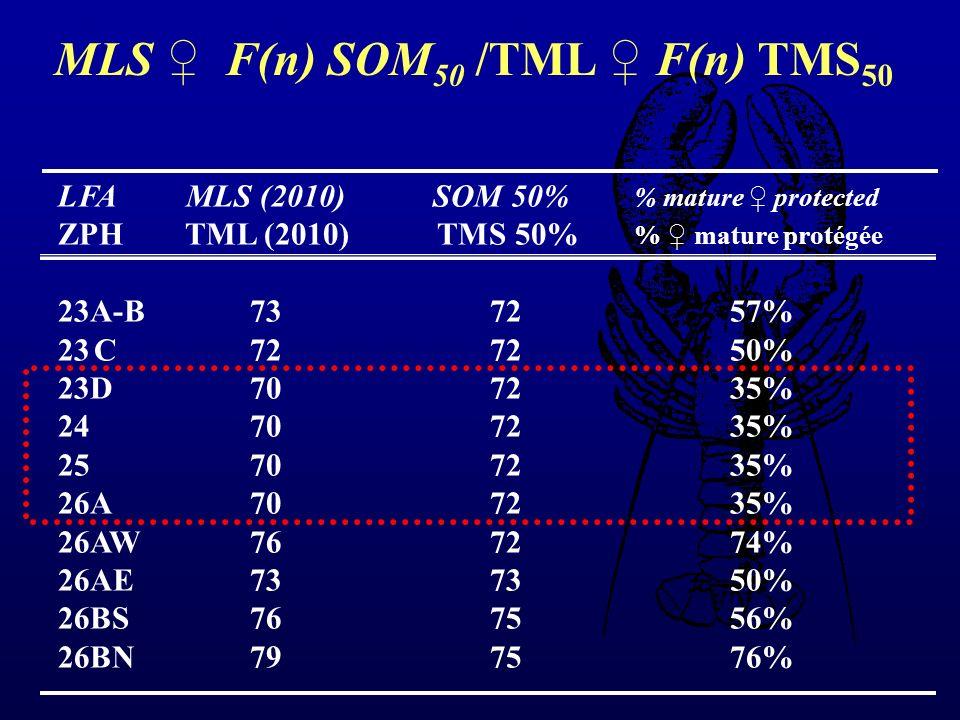 LFA MLS (2010) SOM 50% % mature protected ZPH TML (2010) TMS 50% % mature protégée 23A-B73 7257% 23C72 7250% 23D70 7235% 24 70 7235% 25 70 7235% 26A70