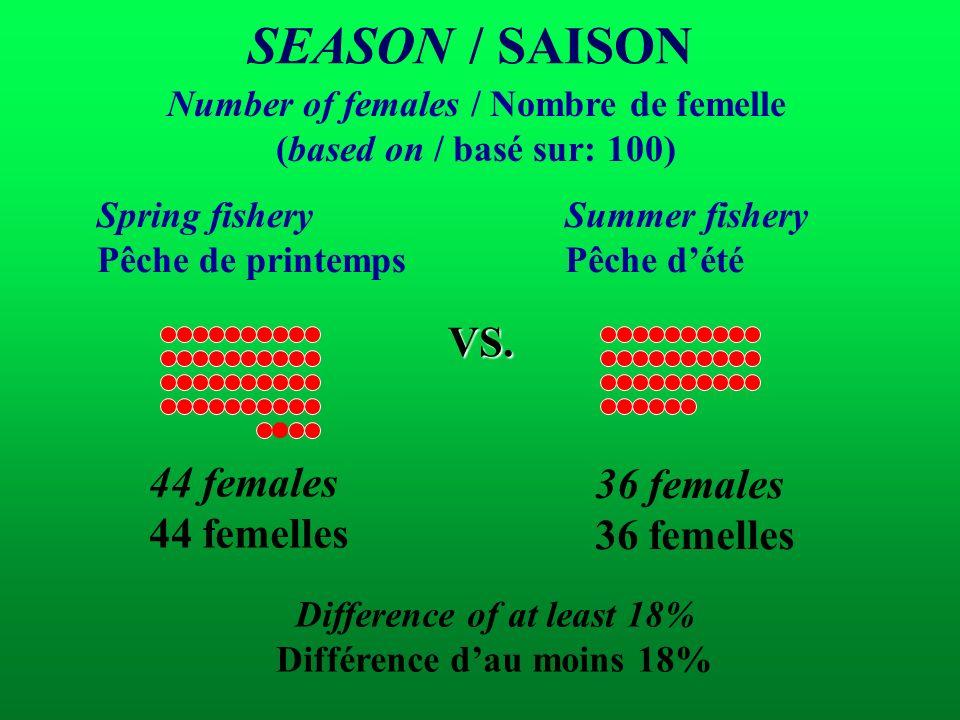 Number of females / Nombre de femelle (based on / basé sur: 100) Summer fishery Pêche dété Spring fishery Pêche de printemps VS. 44 females 44 femelle