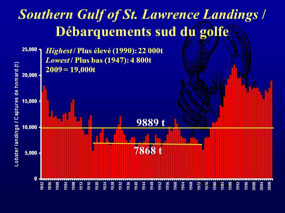 Southern Gulf of St. Lawrence Landings / Débarquements sud du golfe Highest / Plus élevé (1990): 22 000t Lowest / Plus bas (1947): 4 800t 2009 = 19,00
