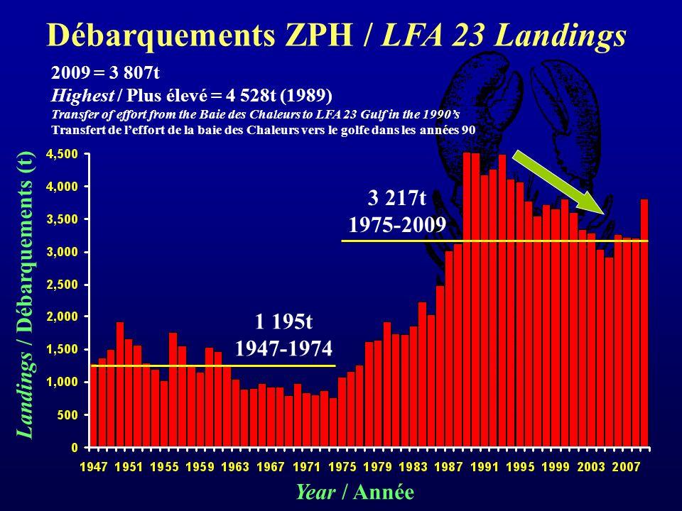 Year / Année Landings / Débarquements (t) 1 195t 1947-1974 3 217t 1975-2009 Débarquements ZPH / LFA 23 Landings 2009 = 3 807t Highest / Plus élevé = 4 528t (1989) Transfer of effort from the Baie des Chaleurs to LFA 23 Gulf in the 1990s Transfert de leffort de la baie des Chaleurs vers le golfe dans les années 90