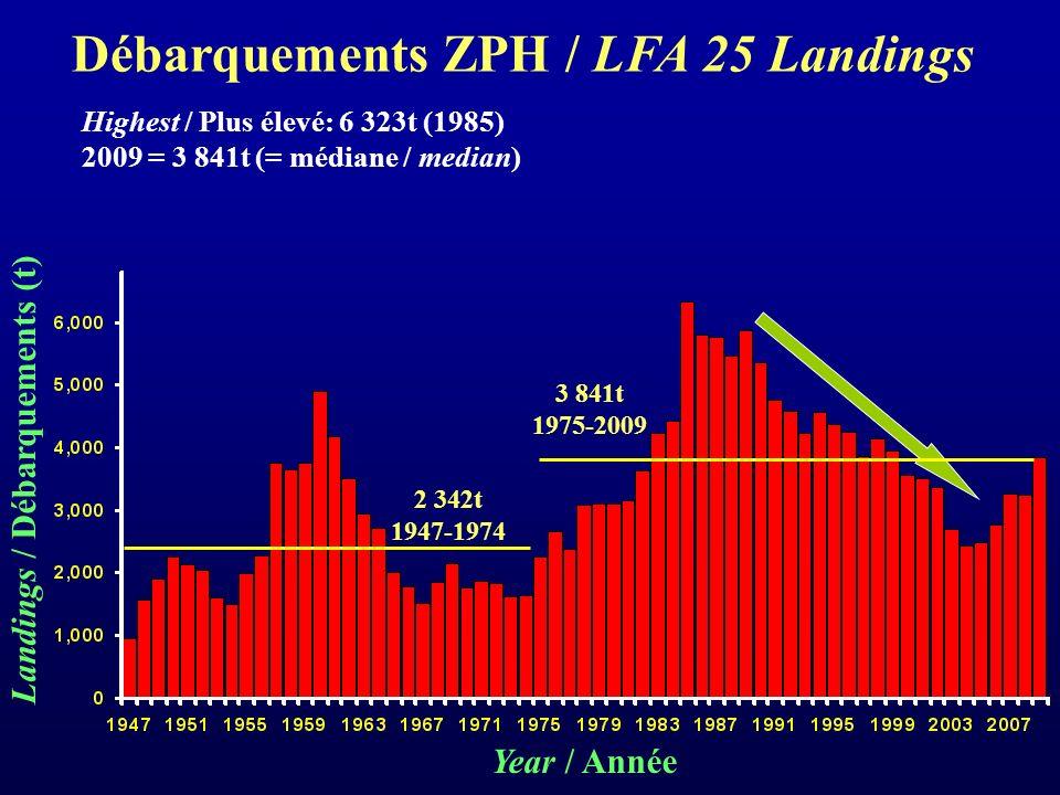 Highest / Plus élevé: 6 323t (1985) 2009 = 3 841t (= médiane / median) 2 342t 1947-1974 3 841t 1975-2009 Year / Année Débarquements ZPH / LFA 25 Landings Landings / Débarquements (t)
