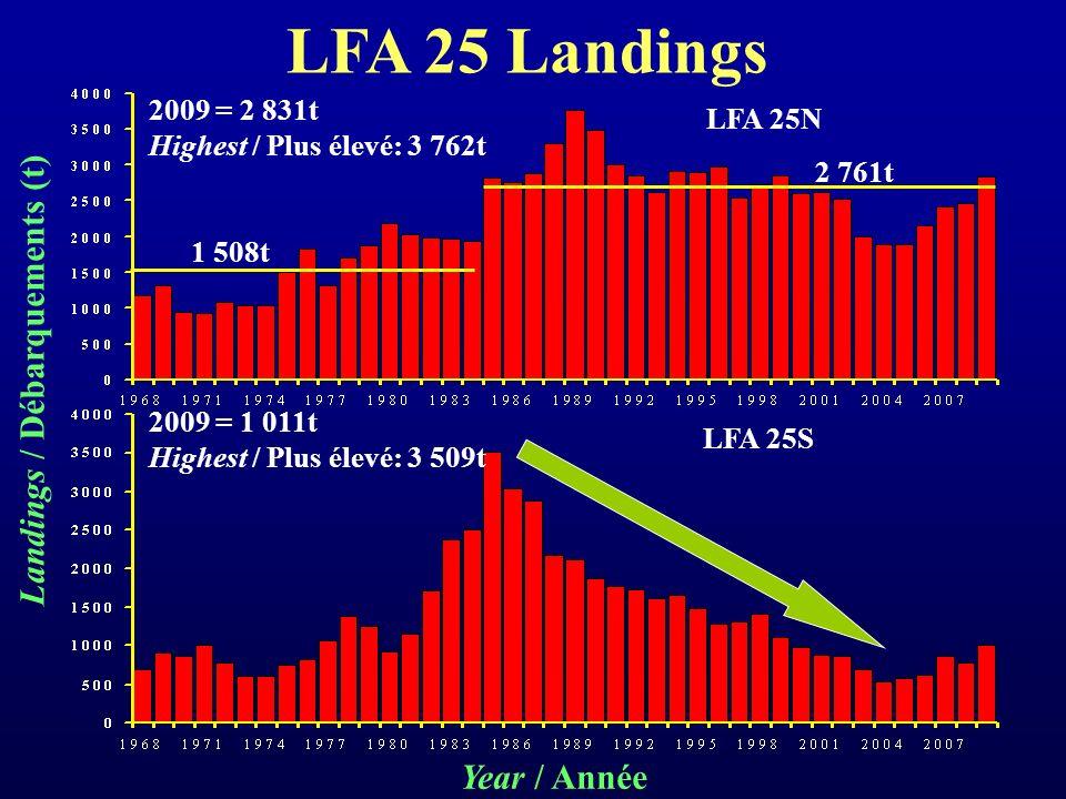 LFA 25 Landings 1 508t 2009 = 2 831t Highest / Plus élevé: 3 762t LFA 25N LFA 25S Year / Année Landings / Débarquements (t) 2 761t 2009 = 1 011t Highest / Plus élevé: 3 509t