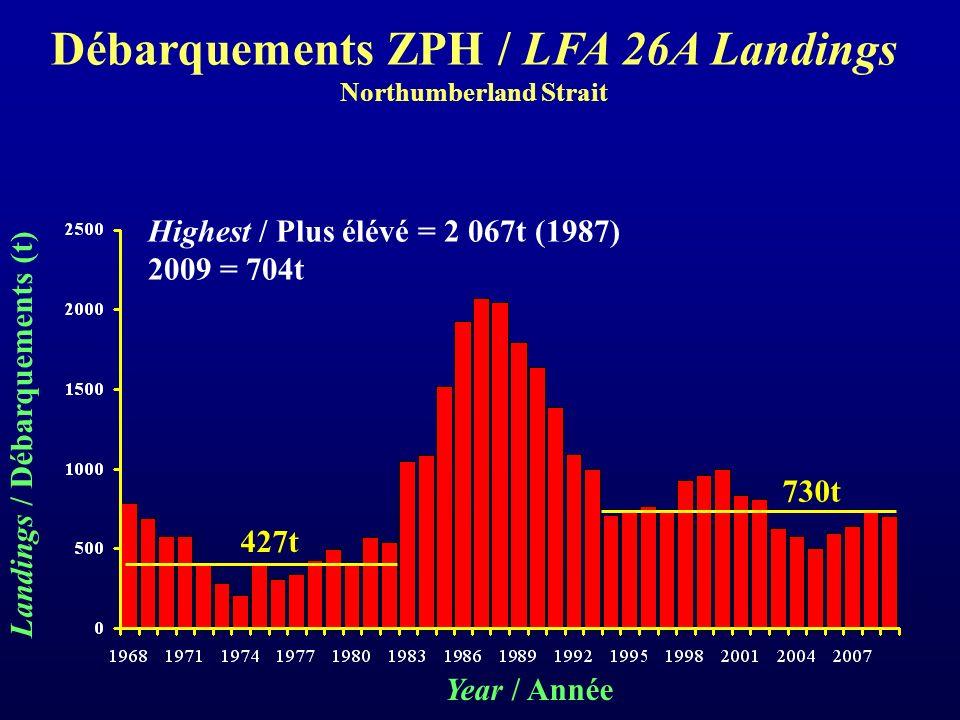 Highest / Plus élévé = 2 067t (1987) 2009 = 704t 427t 730t Year / Année Landings / Débarquements (t) Débarquements ZPH / LFA 26A Landings Northumberland Strait
