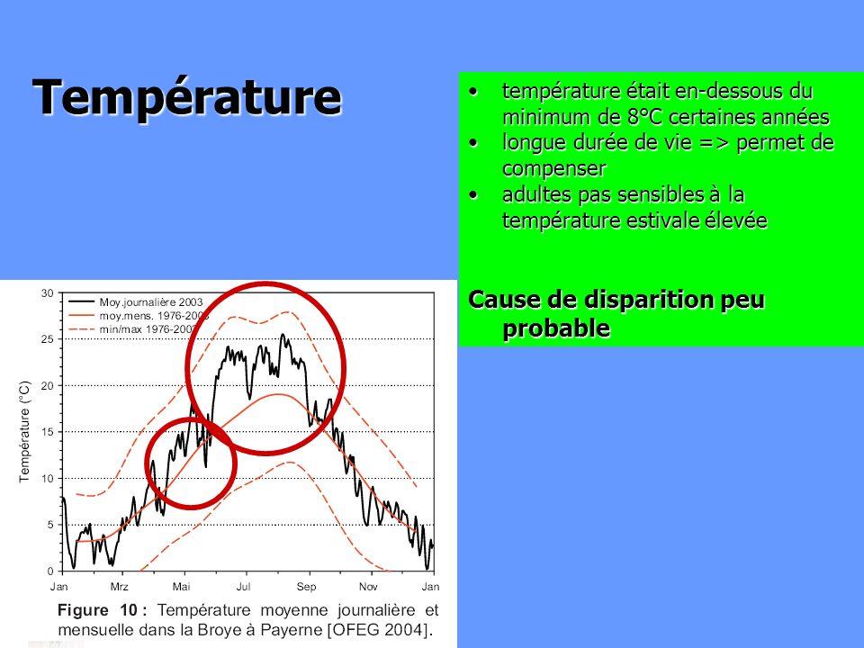 Température température était en-dessous du minimum de 8°C certaines annéestempérature était en-dessous du minimum de 8°C certaines années longue duré