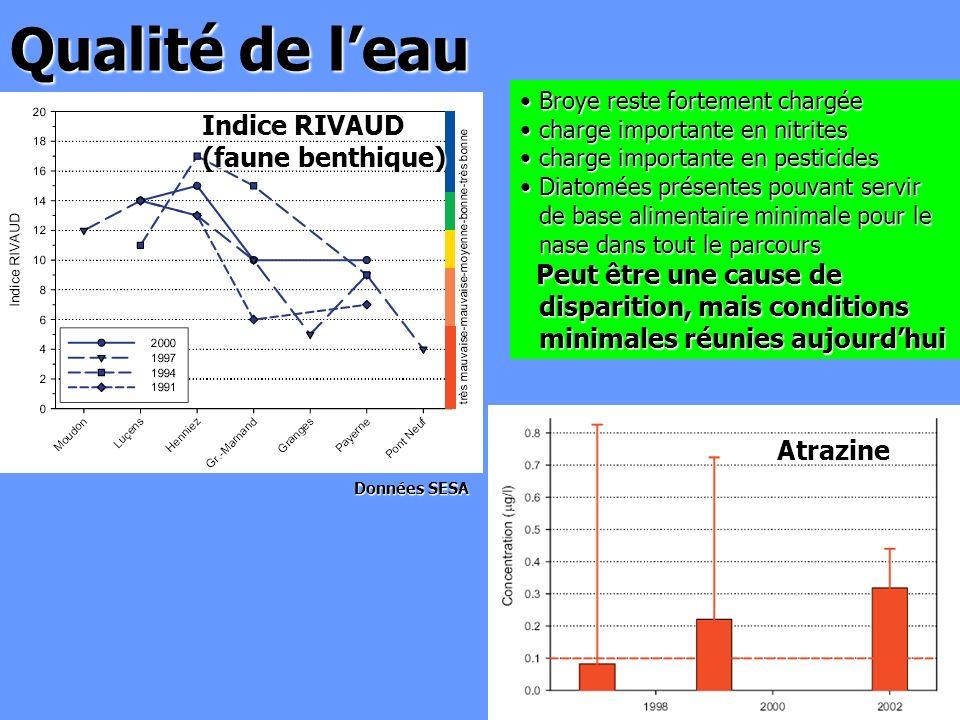 Qualité de leau Broye reste fortement chargéeBroye reste fortement chargée charge importante en nitritescharge importante en nitrites charge important
