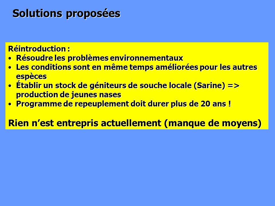 Solutions proposées Réintroduction : Résoudre les problèmes environnementauxRésoudre les problèmes environnementaux Les conditions sont en même temps