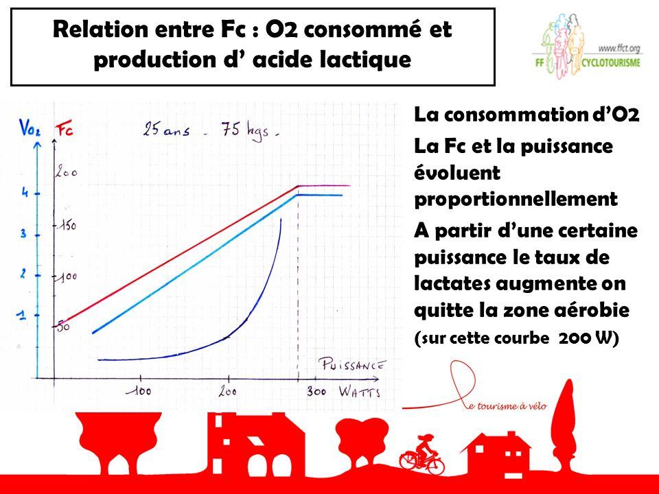 Relation entre Fc : O2 consommé et production d acide lactique La consommation dO2 La Fc et la puissance évoluent proportionnellement A partir dune certaine puissance le taux de lactates augmente on quitte la zone aérobie (sur cette courbe 200 W)