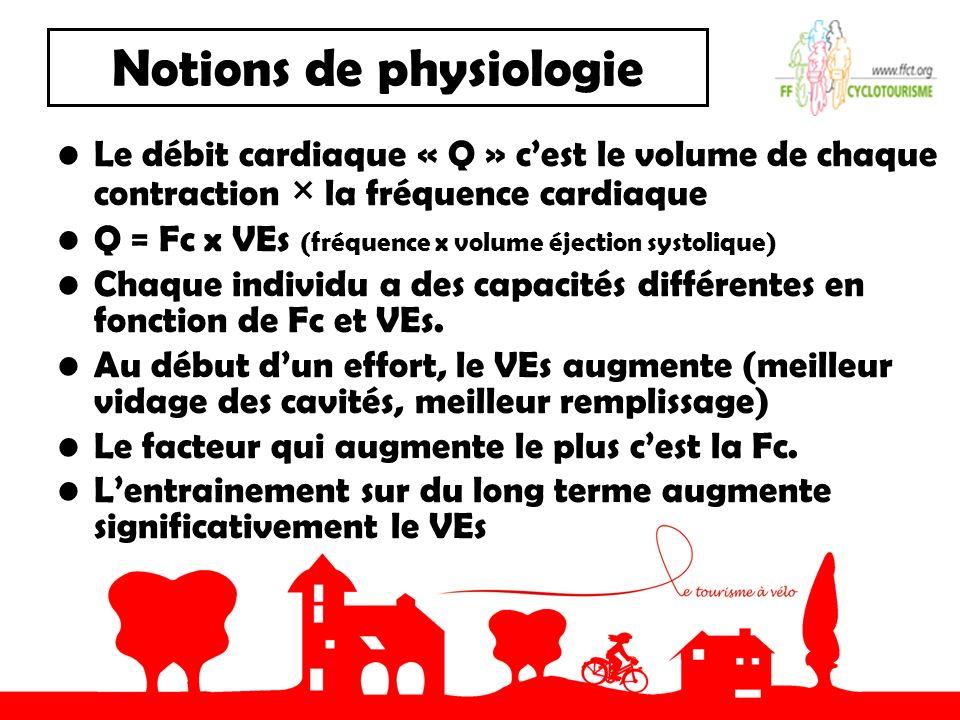 Notions de physiologie Le débit cardiaque « Q » cest le volume de chaque contraction × la fréquence cardiaque Q = Fc x VEs (fréquence x volume éjection systolique) Chaque individu a des capacités différentes en fonction de Fc et VEs.