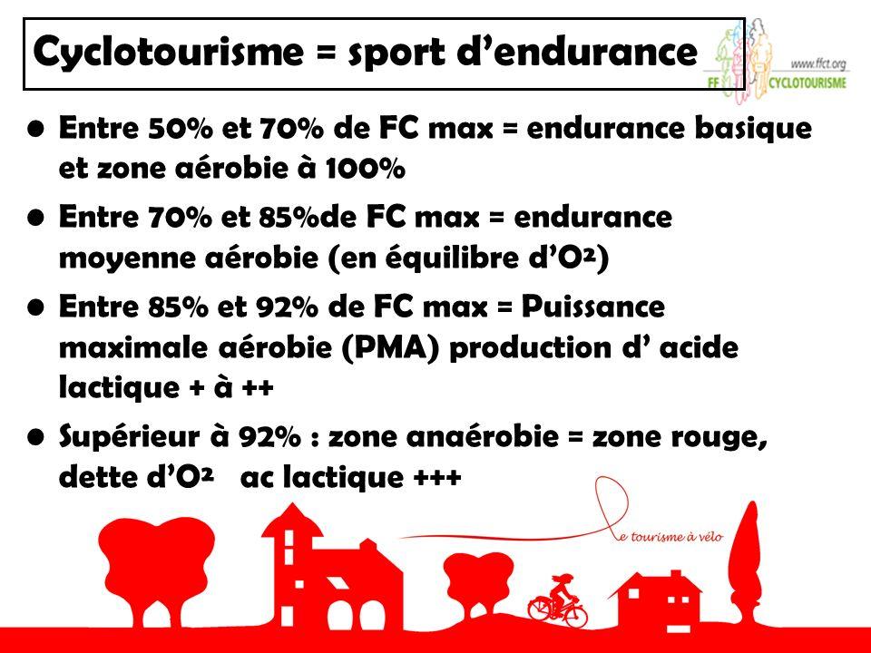 Cyclotourisme = sport dendurance Entre 50% et 70% de FC max = endurance basique et zone aérobie à 100% Entre 70% et 85%de FC max = endurance moyenne aérobie (en équilibre dO²) Entre 85% et 92% de FC max = Puissance maximale aérobie (PMA) production d acide lactique + à ++ Supérieur à 92% : zone anaérobie = zone rouge, dette dO² ac lactique +++
