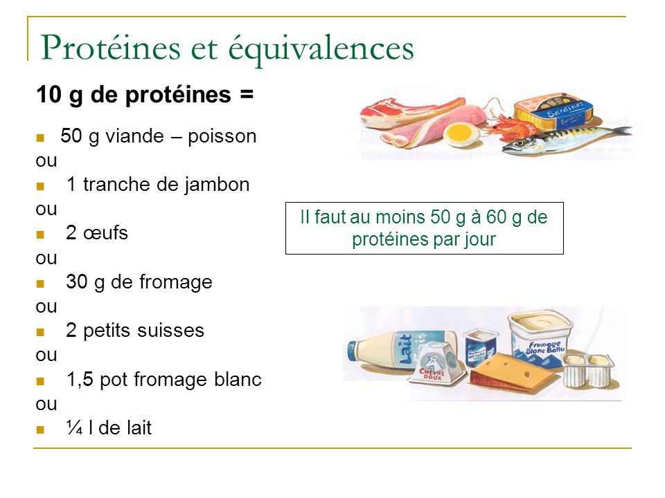 Protéines et équivalences 10 g de protéines = 50 g viande – poisson ou 1 tranche de jambon ou 2 œufs ou 30 g de fromage ou 2 petits suisses ou 1,5 pot fromage blanc ou ¼ l de lait Il faut au moins 50 g à 60 g de protéines par jour