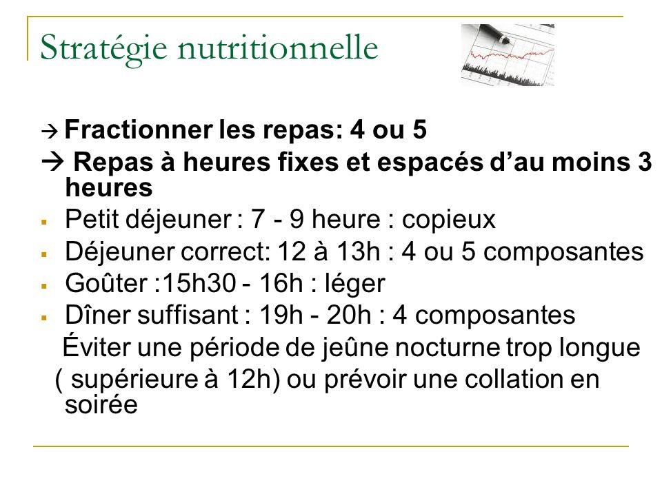 Stratégie nutritionnelle Fractionner les repas: 4 ou 5 Repas à heures fixes et espacés dau moins 3 heures Petit déjeuner : 7 - 9 heure : copieux Déjeuner correct: 12 à 13h : 4 ou 5 composantes Goûter :15h30 - 16h : léger Dîner suffisant : 19h - 20h : 4 composantes Éviter une période de jeûne nocturne trop longue ( supérieure à 12h) ou prévoir une collation en soirée