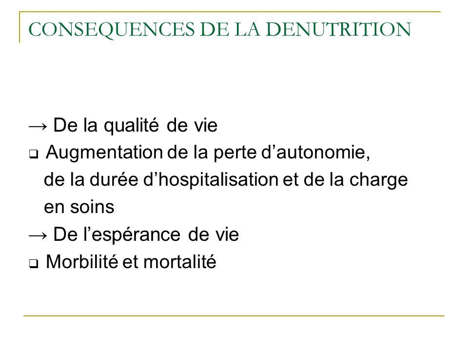 CONSEQUENCES DE LA DENUTRITION De la qualité de vie Augmentation de la perte dautonomie, de la durée dhospitalisation et de la charge en soins De lespérance de vie Morbilité et mortalité
