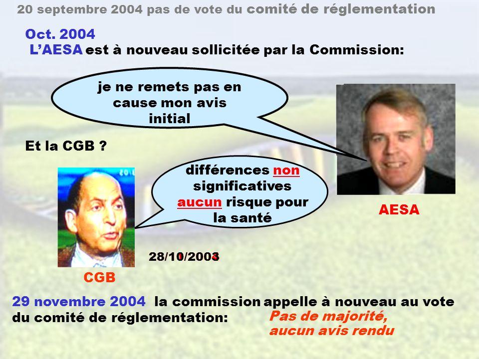 46 20 septembre 2004, la Commission soumet son projet dautorisation au vote du comité de réglementation : Seulement 4 pays favorables aucun avis rendu 17 septembre 2004 réévaluation de l étude sur le rat 4.