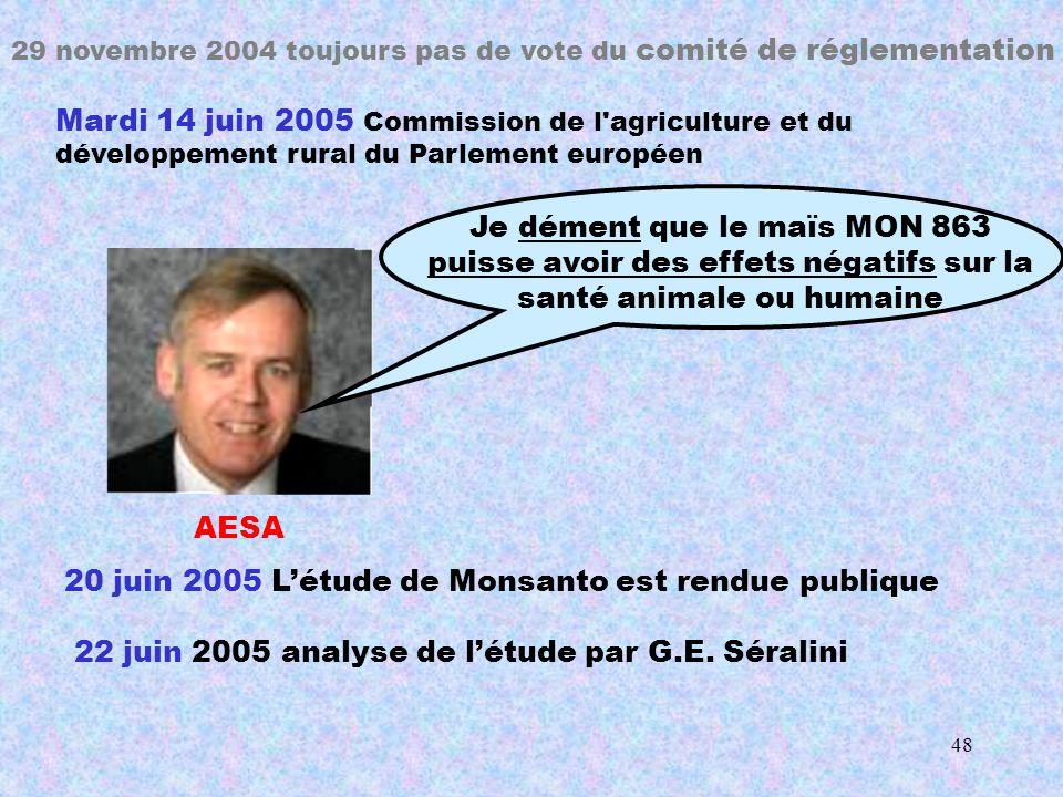 47 29 novembre 2004 la commission appelle à nouveau au vote du comité de réglementation: Pas de majorité, aucun avis rendu 23/11/2004 différences non significatives aucun risque pour la santé 28/10/2003 Oct.