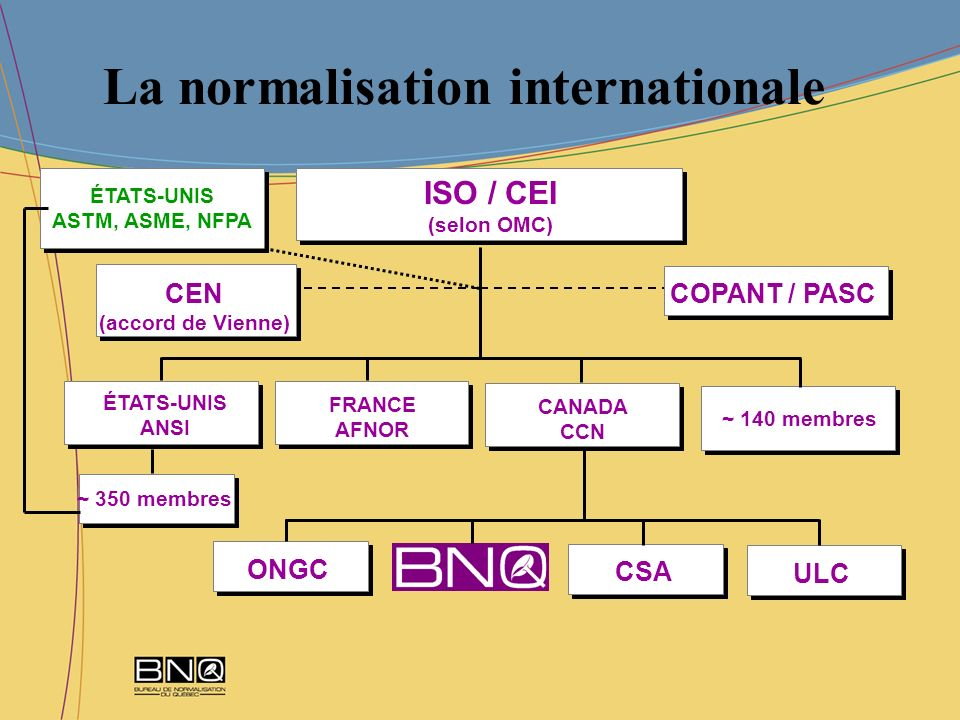 La normalisation internationale ÉTATS-UNIS ANSI FRANCE AFNOR CANADA CCN ~ 140 membres ONGC ISO / CEI (selon OMC) CSA ULC COPANT / PASCCEN (accord de V