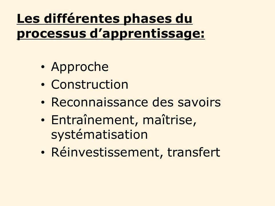 Les différentes phases du processus dapprentissage: Approche Construction Reconnaissance des savoirs Entraînement, maîtrise, systématisation Réinvesti