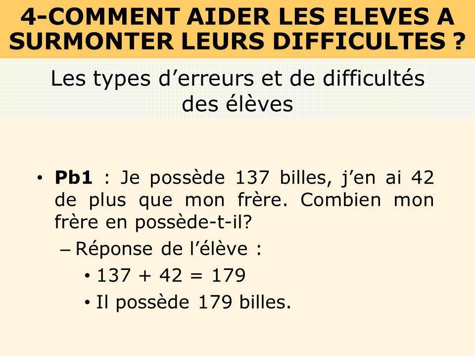 Pb1 : Je possède 137 billes, jen ai 42 de plus que mon frère. Combien mon frère en possède-t-il? – Réponse de lélève : 137 + 42 = 179 Il possède 179 b
