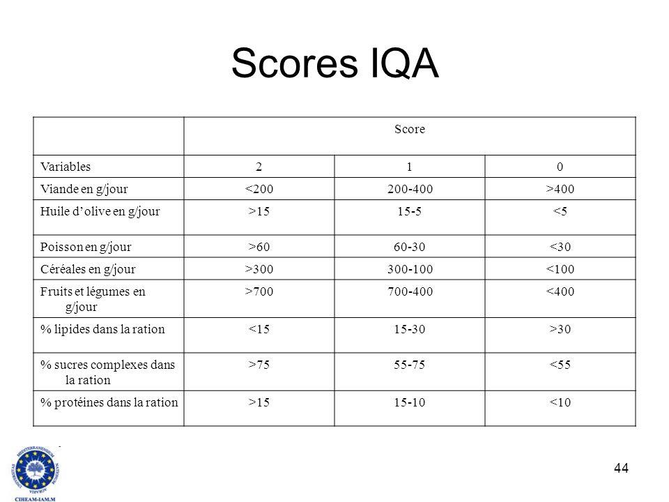 44 Scores IQA Score Variables210 Viande en g/jour<200200-400>400 Huile dolive en g/jour>1515-5<5 Poisson en g/jour>6060-30<30 Céréales en g/jour>30030