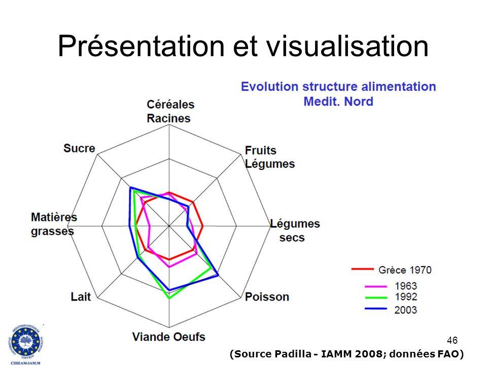 46 Présentation et visualisation (Source Padilla - IAMM 2008; données FAO)