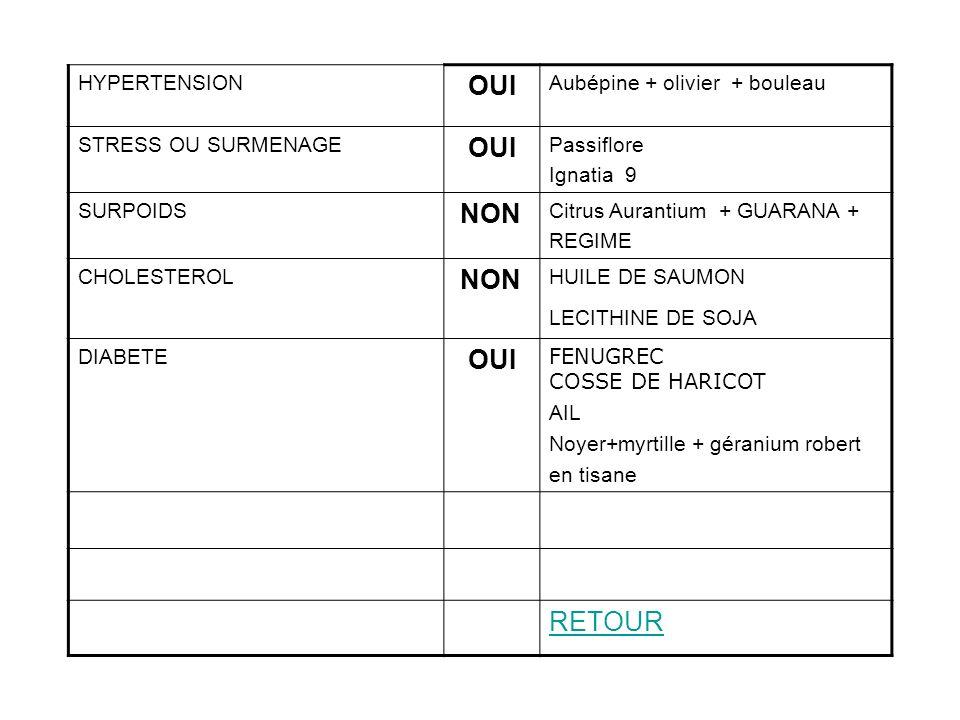 HYPERTENSION OUI Aubépine + olivier + bouleau STRESS OU SURMENAGE OUI Passiflore Ignatia 9 SURPOIDS NON Citrus Aurantium + GUARANA + REGIME CHOLESTERO