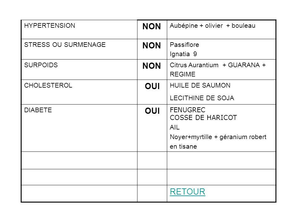 HYPERTENSION NON Aubépine + olivier + bouleau STRESS OU SURMENAGE NON Passiflore Ignatia 9 SURPOIDS NON Citrus Aurantium + GUARANA + REGIME CHOLESTERO