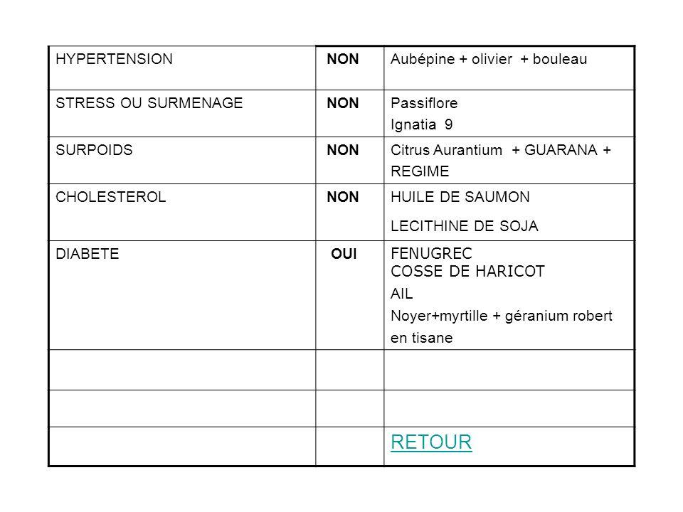 HYPERTENSION NONAubépine + olivier + bouleau STRESS OU SURMENAGE NONPassiflore Ignatia 9 SURPOIDS NONCitrus Aurantium + GUARANA + REGIME CHOLESTEROL N