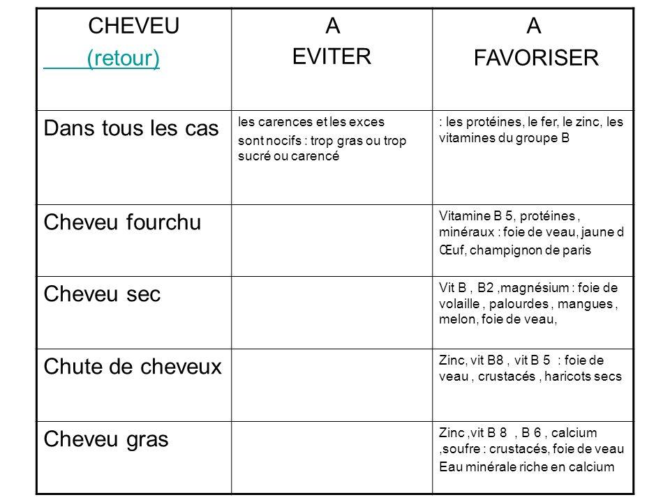 CHEVEU (retour) A EVITER A FAVORISER Dans tous les cas les carences et les exces sont nocifs : trop gras ou trop sucré ou carencé : les protéines, le