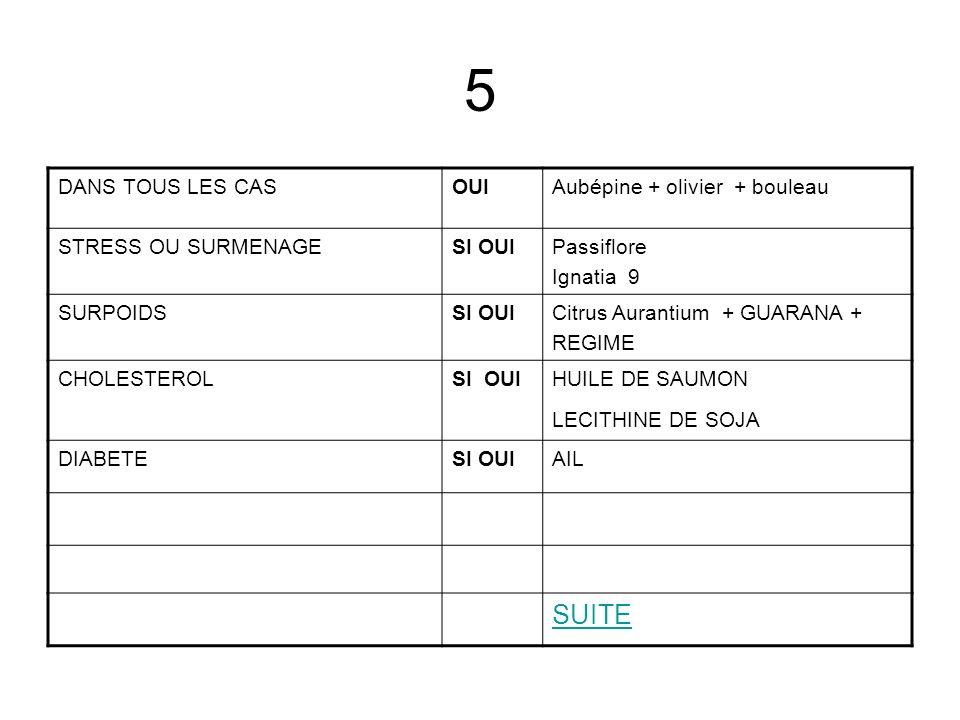 5 DANS TOUS LES CASOUIAubépine + olivier + bouleau STRESS OU SURMENAGESI OUIPassiflore Ignatia 9 SURPOIDSSI OUICitrus Aurantium + GUARANA + REGIME CHO
