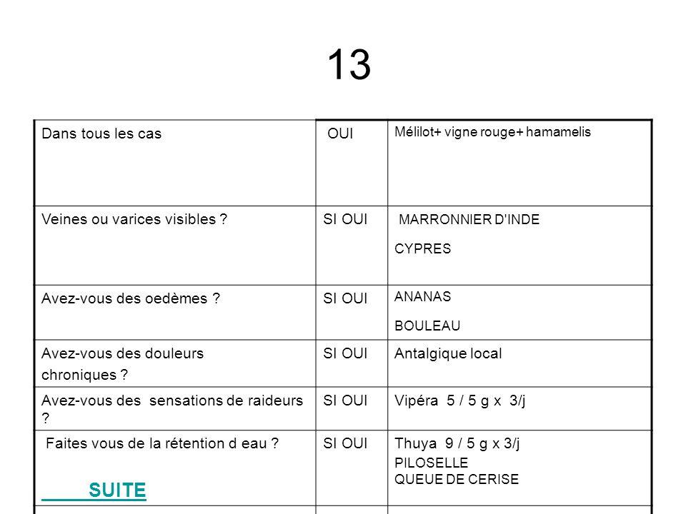 1 HYPERTENSIONSI OUIAubépine + olivier + bouleau STRESS OU SURMENAGESI OUIPassiflore Ignatia 9 SURPOIDSSI OUICitrus Aurantium + GUARANA + REGIME CHOLESTEROLSI OUIHUILE DE SAUMON LECITHINE DE SOJA DIABETE GELULE- AMPOULE-SOLUTION- TISANE OUI FENUGREC COSSE DE HARICOT AIL Noyer+myrtille + géranium robert Calcarea phosphorica +ferrum phos SUITE