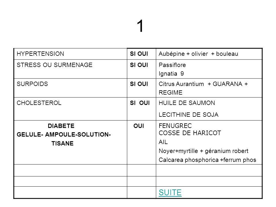 HYPERTENSION OUI Aubépine + olivier + bouleau STRESS OU SURMENAGE OUI Passiflore Ignatia 9 SURPOIDS NON Citrus Aurantium + GUARANA + REGIME CHOLESTEROL OUI HUILE DE SAUMON LECITHINE DE SOJA DIABETE OUI FENUGREC COSSE DE HARICOT AIL Noyer+myrtille + géranium robert en tisane RETOUR