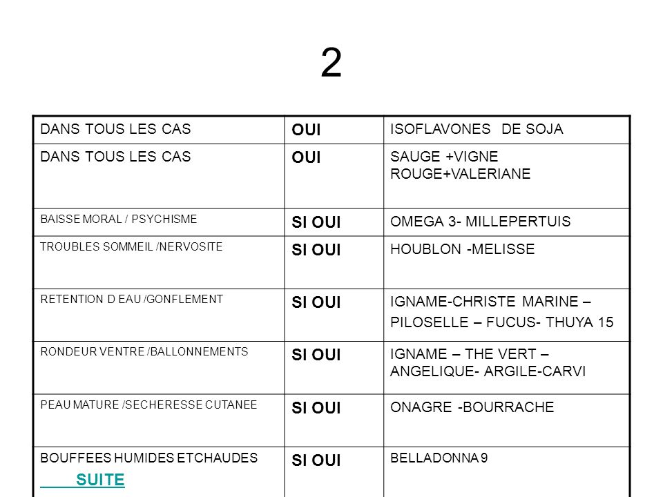 HYPERTENSION OUI Aubépine + olivier + bouleau STRESS OU SURMENAGE OUI Passiflore Ignatia 9 SURPOIDS OUI Citrus Aurantium + GUARANA + REGIME CHOLESTEROL OUI HUILE DE SAUMON LECITHINE DE SOJA DIABETE OUI FENUGREC COSSE DE HARICOT AIL Noyer+myrtille + géranium robert en tisane RETOUR