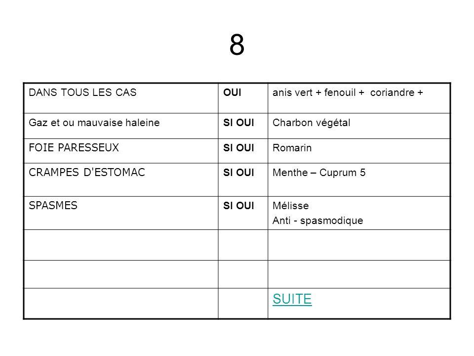 8 DANS TOUS LES CASOUIanis vert + fenouil + coriandre + Gaz et ou mauvaise haleineSI OUICharbon végétal FOIE PARESSEUX SI OUIRomarin CRAMPES D'ESTOMAC