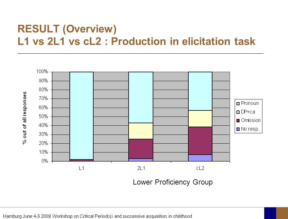Hamburg June 4-5 2009 Workshop on Critical Period(s) and successive acquisition in childhood RESULT (Overview) L1 vs 2L1 vs cL2 : Production in elicit