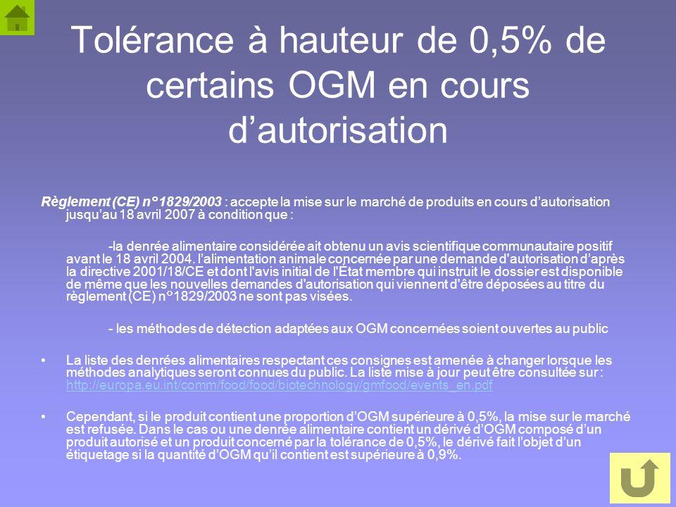 10 Tolérance à hauteur de 0,5% de certains OGM en cours dautorisation Règlement (CE) n°1829/2003 : accepte la mise sur le marché de produits en cours