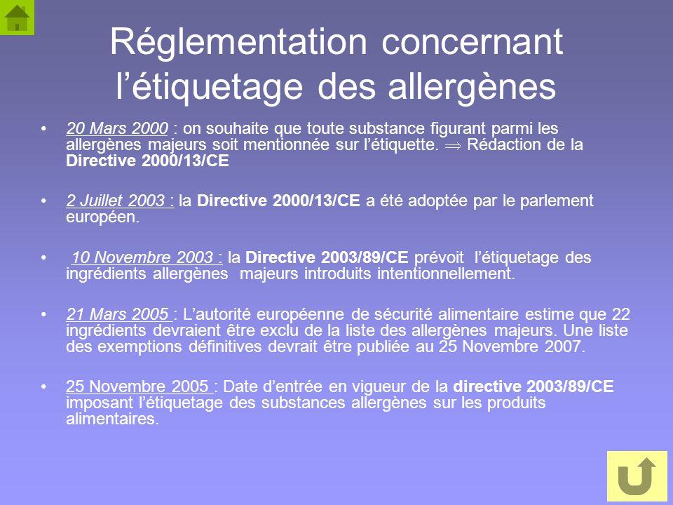 13 Réglementation concernant létiquetage des allergènes 20 Mars 2000 : on souhaite que toute substance figurant parmi les allergènes majeurs soit ment