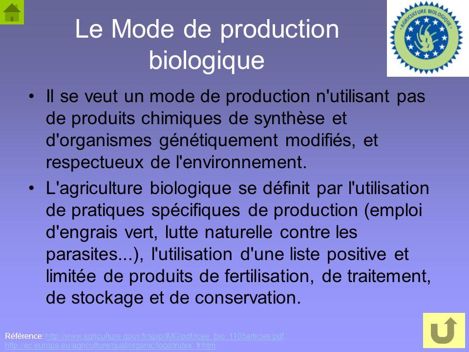 36 Le Mode de production biologique Il se veut un mode de production n'utilisant pas de produits chimiques de synthèse et d'organismes génétiquement m