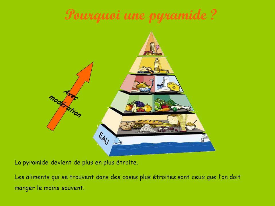 Pourquoi une pyramide .Avec modération La pyramide devient de plus en plus étroite.