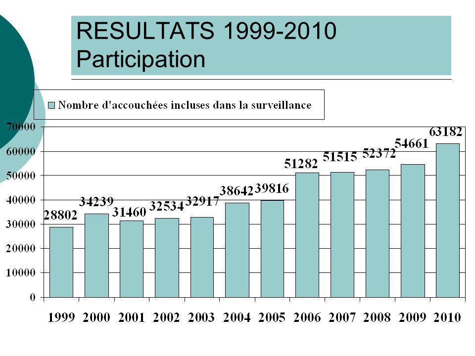 RESULTATS 1999-2010 Participation